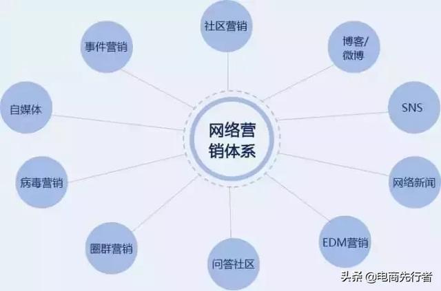 电商行业的发展现状和未来趋势,你了解吗?