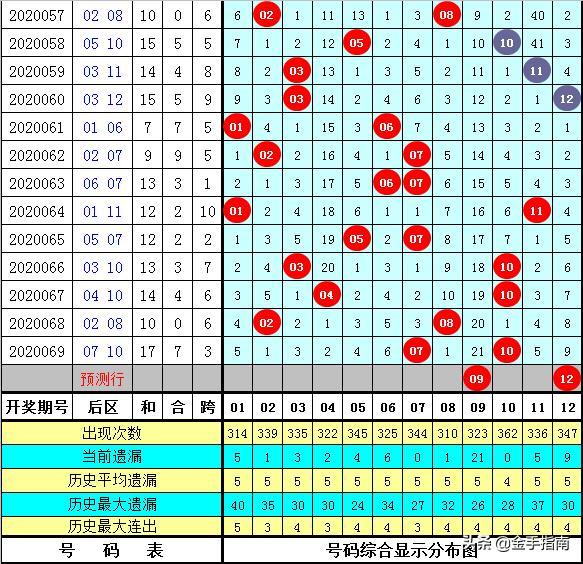 大乐透070期苏岩定位分析:龙头凤尾看好08 34,今晚轻松要拿奖