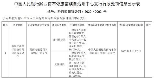 工商银行兴义分行存支付结算类、反洗钱类违规合计罚没35.5万