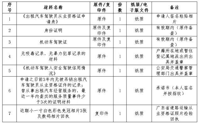 """惠州市网约车从业资格证考试""""宝典"""""""