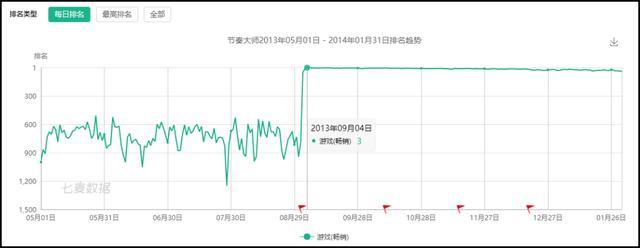 当年火遍中国的《节奏大师》现在还有人玩么? 节奏大师 游戏资讯 第15张
