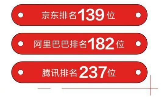 2019年世界500强排行榜,中国129家、美国121家-第3张图片-IT新视野