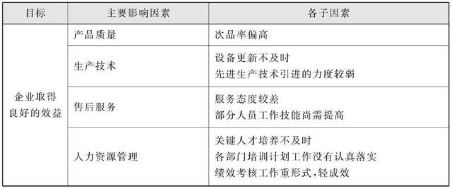 KPI关键绩效指标考核法详解