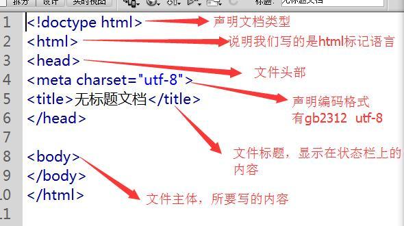 html文档最简单的结构