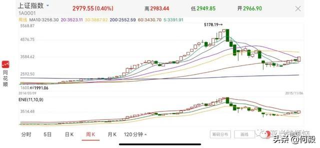 官方引导储蓄资金入市,A股将要见证历史