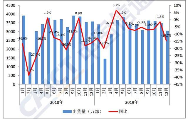 2019年12月国内手机市场出货量下降14.7%,iPhone逆势上涨