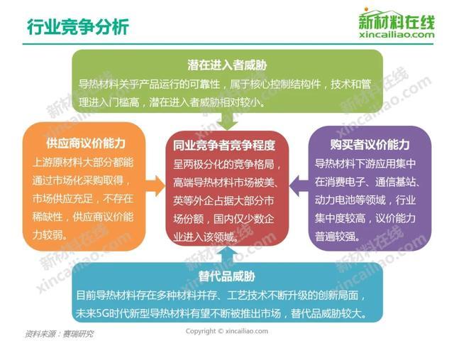2020年导热lovebet爱博app行业研究报告