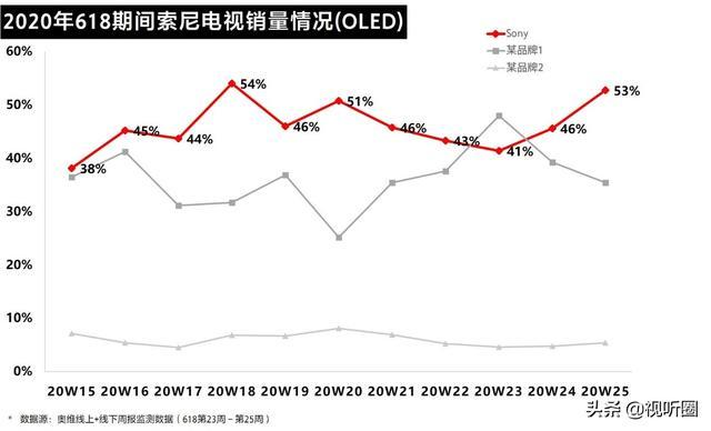 行业在跌索尼在涨 索尼电视为何能成彩电市场逆势清流?_-_热点资讯-货源百科88网