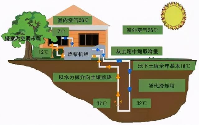 地源热泵系统原理图