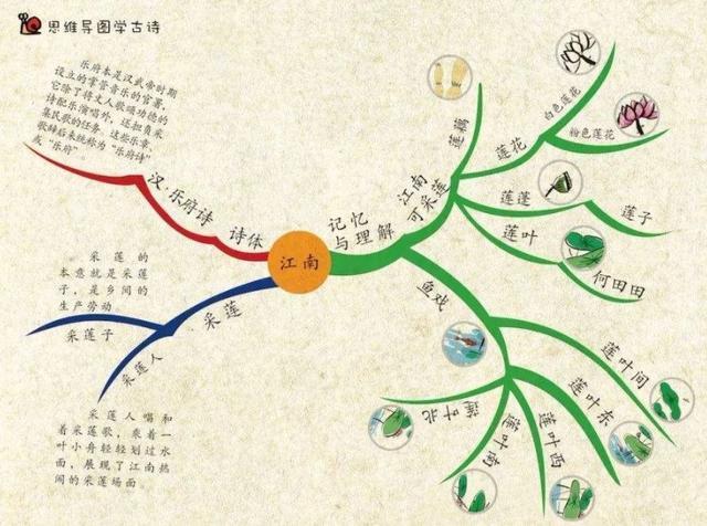古诗,学古诗神器,思维导图学1-9年级古诗词(145首),可下载