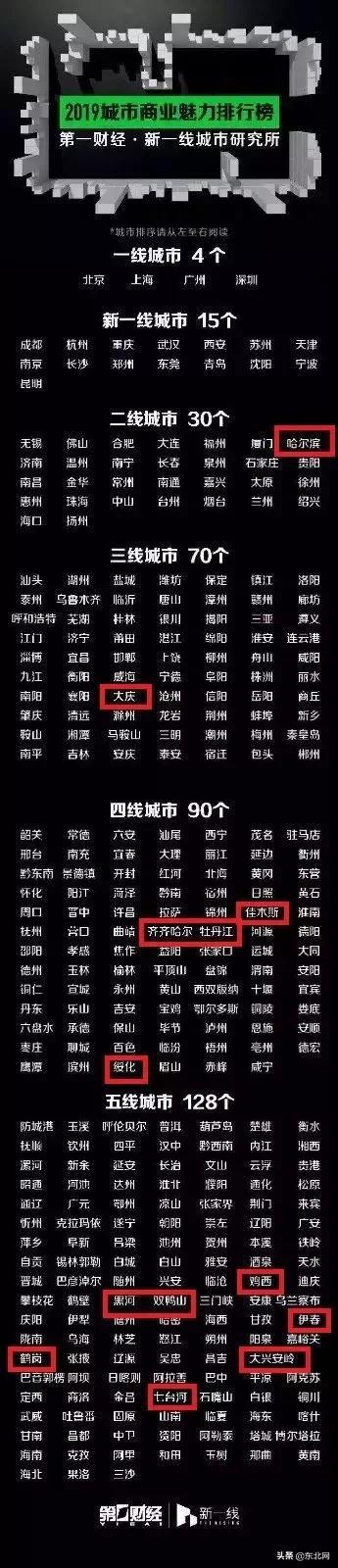 哈尔滨到底是几线城市,黑龙江各地最新排行榜来了