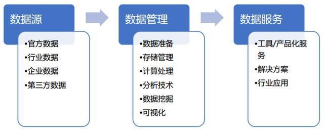 大数据行业前景和发展趋势!插图4