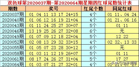司马山双色球第2020067期:本期龙头上升,一码参考05