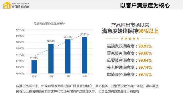 广州哪家家政公司靠谱?51家庭管家告诉你