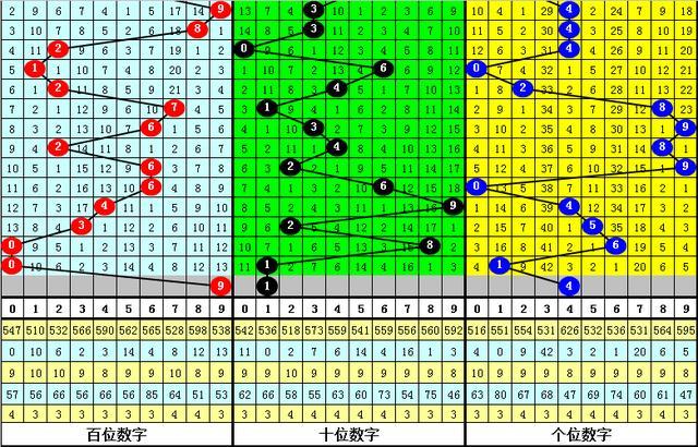 夏姐排列三20130期:本期1路号码火爆,注意14中落号