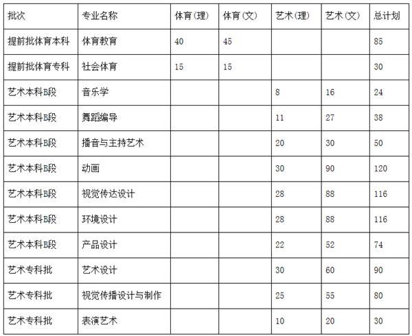 「豫?高考」bbin宝盈国际,bbin宝盈官网2020年招生计划发布