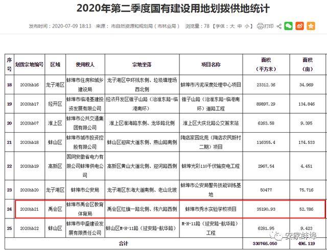 重磅!2020年高考成绩公布!蚌埠二中出市文理科双状元!