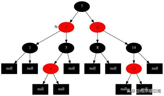看完就彻底懂了红黑树!红黑树的插入、删除、左旋、右旋