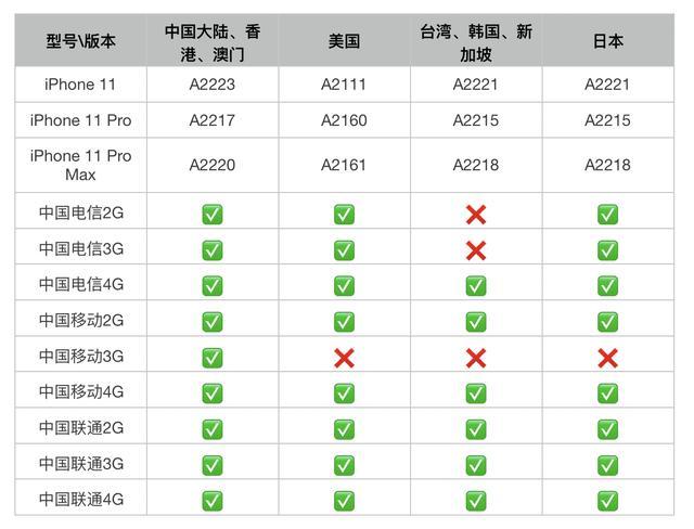 苹果11手机什么网络?苹果iPhone系列手机产品