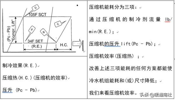 冷水机组原理结构与检修