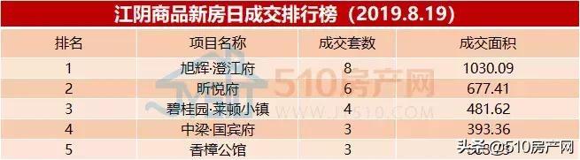 江阴昨日新房成交51套,总库存25647套,其中住宅库存10828套