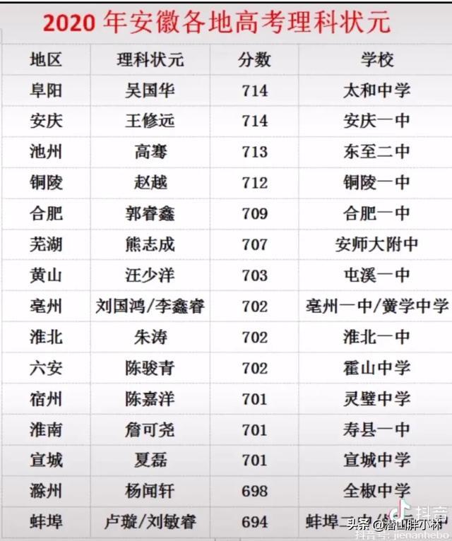 2020年安徽各地区高考文理科状元分数排名垫底分别是淮南和蚌埠