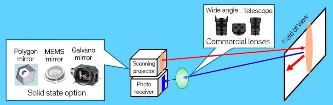 东芝新传感器助廉价激光雷达:普通镜头可接入,探测能力提升4倍