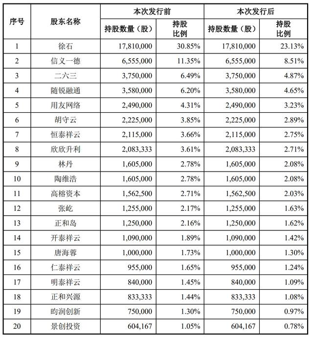 致远互联科创板上市:市值超60亿 高榕资本与正和岛是股东