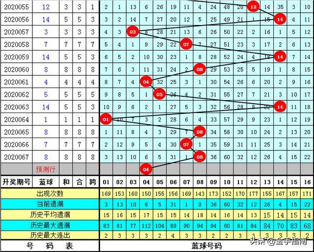 双色球第068期炎龙:心水6+1,双胆22 33本期有望赚钱