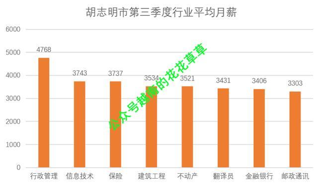胡志明市第三季度人力资源情况