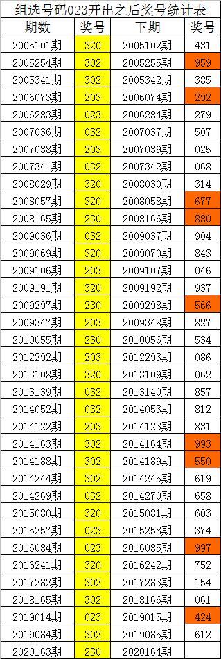 四叔排列三第20164期:组选023之后124三码最冷