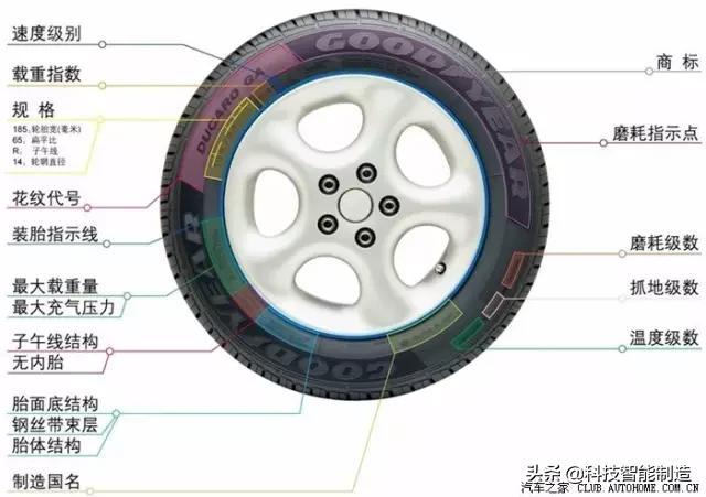 更换汽车轮胎的步骤_酷知经验网