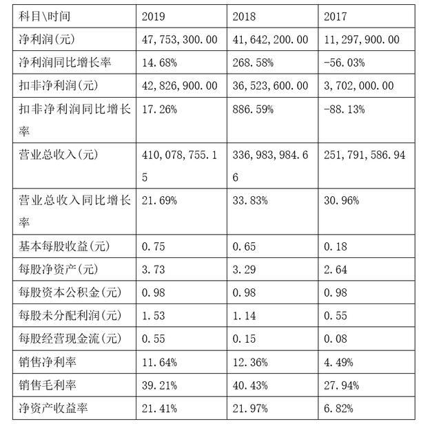 「新鼎資本研究」新三板優質企業之一百零五——龍創設計