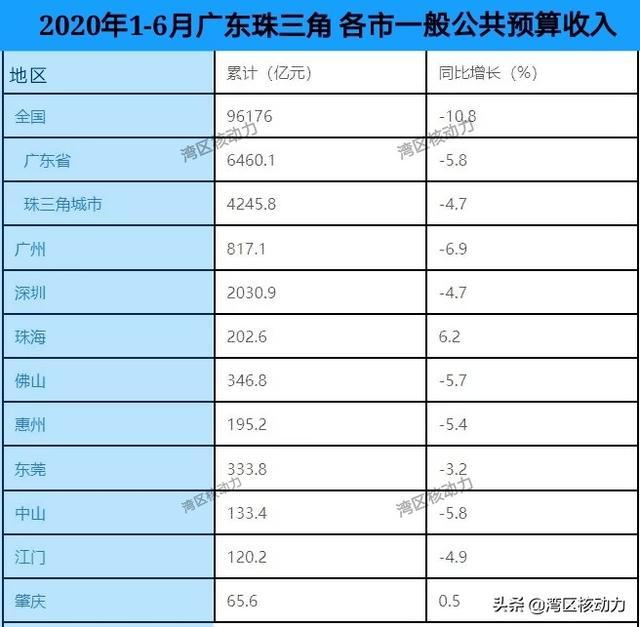 2020年上半年,广东珠三角各市一般公共预算收入排名