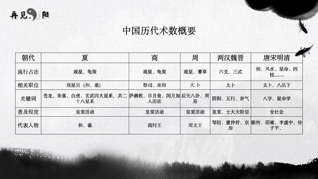 术数在中国古代社会地位与发展简述
