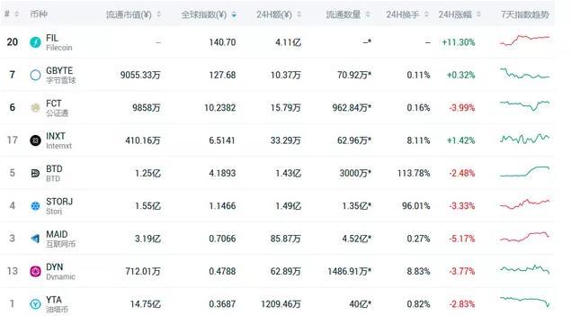 暴涨400%!「Filecoin」市场火爆背后暗藏玄机