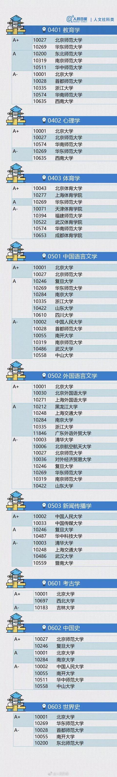 山西志愿填报前必看!最全整理!各专业排名顶尖的大学名单