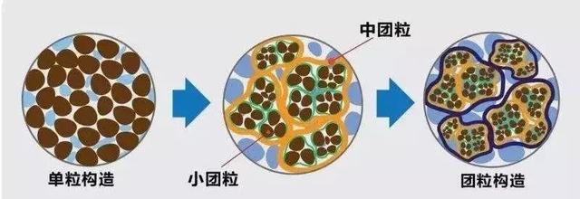正确认识生物有机肥,不夸大、不小瞧