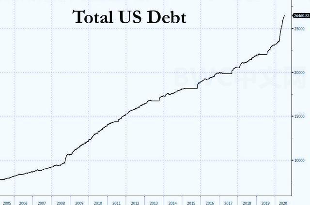 美国赤字增加101倍,外媒:美国或发生债务危机,中国或减7000亿美债