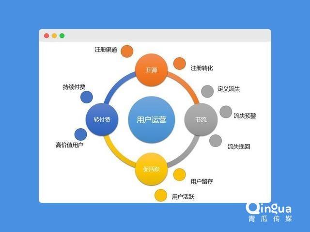 5步构建用户运营体系