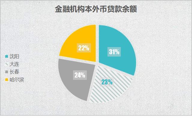 2019年沈阳大连长春哈尔滨统计数据对比