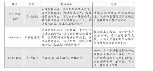 乡村振兴战略与中国的百年乡村振兴实践