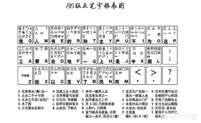电脑键盘五笔字根表图