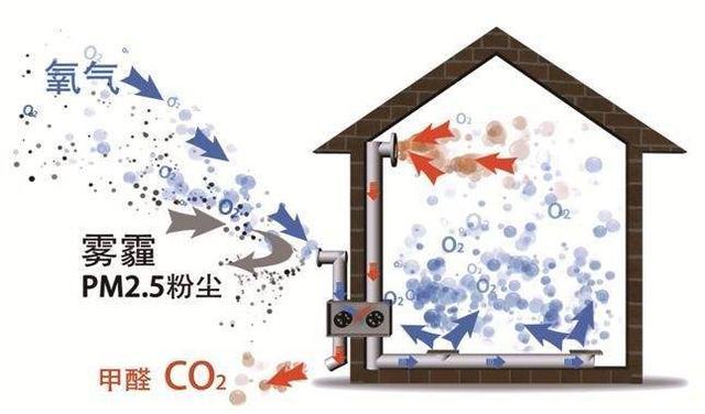 新风系统是什么 它与空气净化器和中央空调的区别?