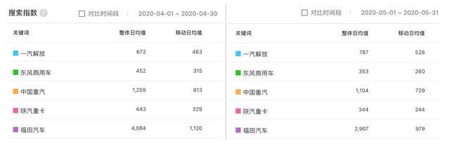 5月重卡市场:TOP4企业月销超过2万,重卡车型搜索与销量正相关