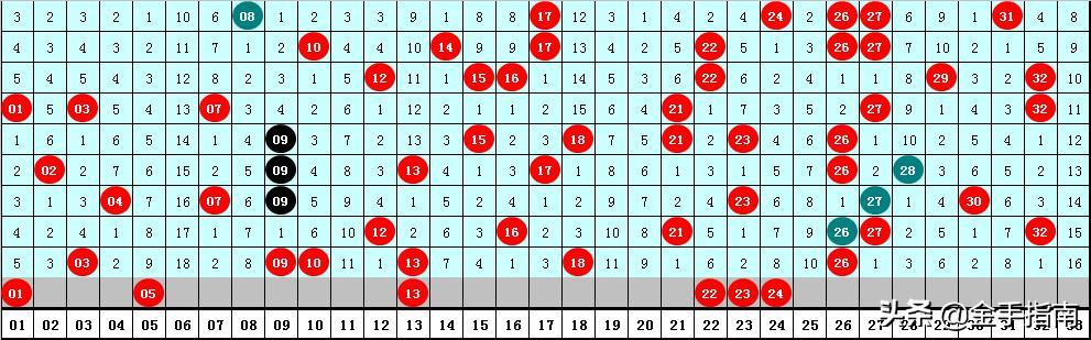 福彩双色球第2020070期医手:红球三区平衡,6+1重投抓住1000万