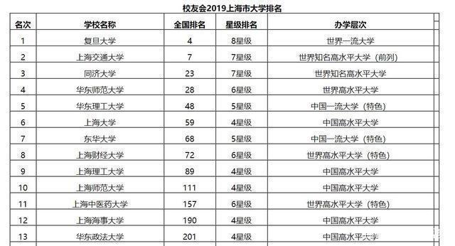 上海市大学综合实力排行榜