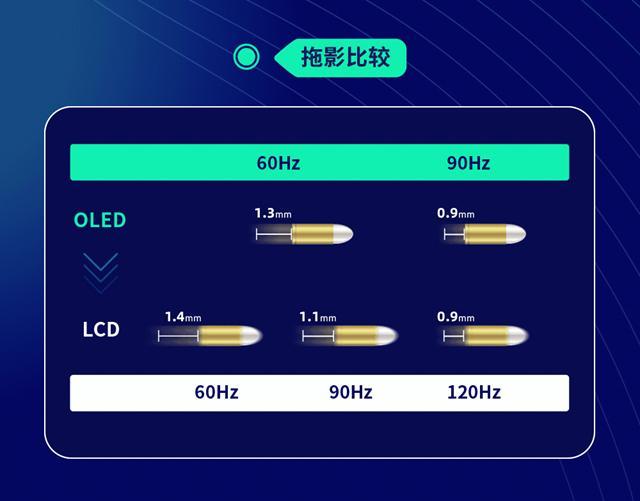 90Hz OLED和120Hz LCD谁更流畅?三星真相了