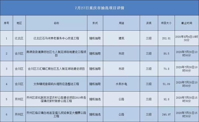 2020.07.27重庆市项目汇总