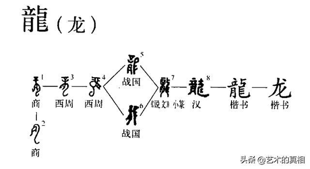 字的演变过程图片